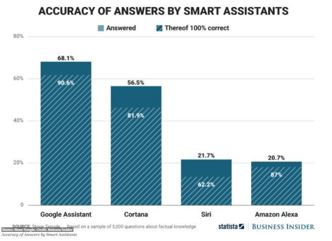 Data depicting the accuracy of smart phone assistants