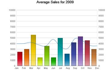 Average Sales for 2009 Combi Chart