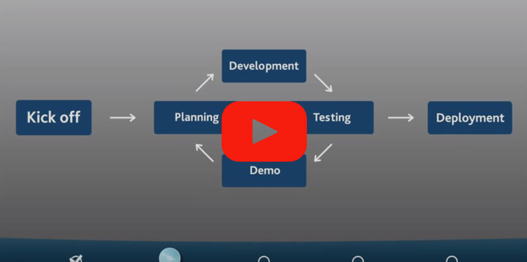 Agile software developemnt methodology